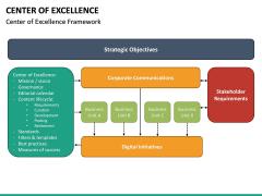 Center of Excellence PPT Slide 19