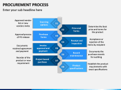Procurement Process PPT Slide 7