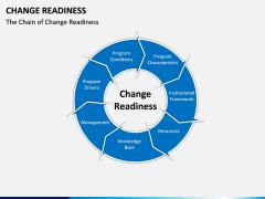 Change Readiness PPT Slide 6