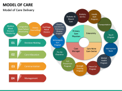 Model of Care PPT Slide 16