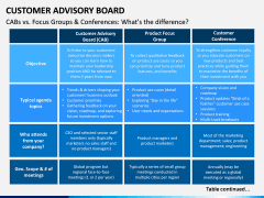 Customer Advisory Board PPT Slide 11