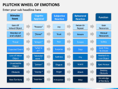 Plutchik Wheel of Emotions PPT Slide 10