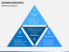 Business Resilience PPT Slide 6