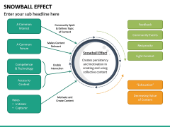 Snowball Effect PPT Slide 17