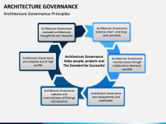 Architecture Governance PPT slide 6