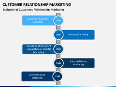 Customer Relationship Marketing PPT Slide 7