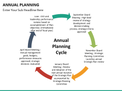 Annual planning PPT slide 21
