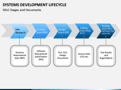 Systems Development Lifecycle PPT Slide 11