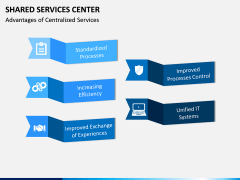 Shared Services Center PPT Slide 14