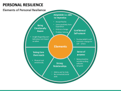 Personal Resilience PPT Slide 27