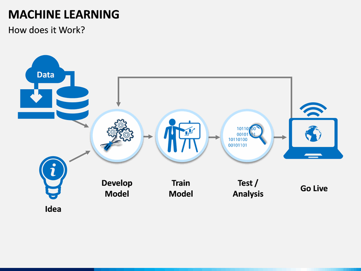 Machine Learning Powerpoint Template Sketchbubble