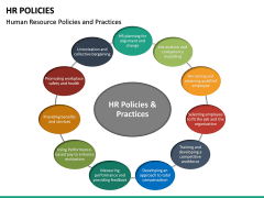 HR Policies PPT Slide 22