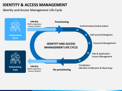 Identity and Access Management PPT Slide 4
