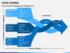 Cross Channel PPT Slide 3