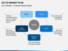 Go To Market Plan (GTM Plan) PPT Slide 14