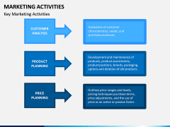 Marketing Activities PPT Slide 4
