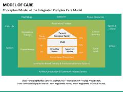 Model of Care PPT Slide 22