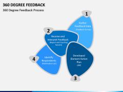 360 Degree Feedback PPT Slide 2