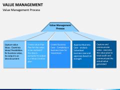Value Management PPT Slide 6