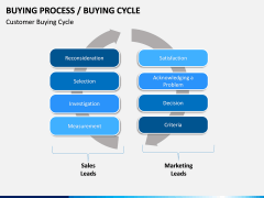 Buying Cycle PPT Slide 5