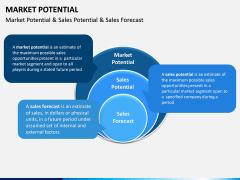 Market Potential PPT Slide 9