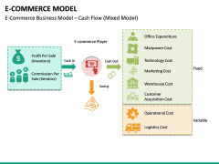 E-commerce Model PPT Slide 17