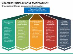 Organizational Change Management PPT Slide 26