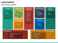 Lean Startup PPT Slide 49