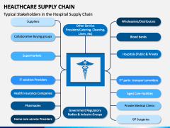 Healthcare Supply Chain PPT Slide 9