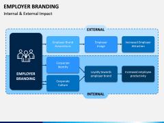 Employer Branding PPT Slide 9
