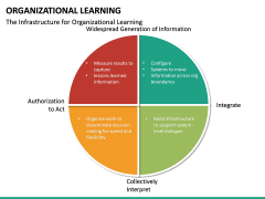 Organizational Learning PPT Slide 32