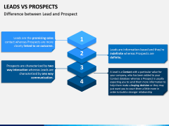 Leads Vs Prospects PPT Slide 11