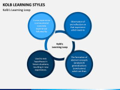 Kolb Learning Styles PPT Slide 2