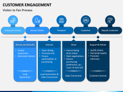 Customer Engagement PPT Slide 13