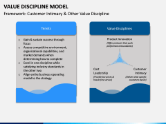 Value Discipline Model PPT Slide 6