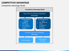 Competitive Advantage PPT Slide 2
