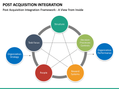 Post Acquisition Integration PPT Slide 18