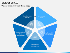 Vicious Circle PPT Slide 7
