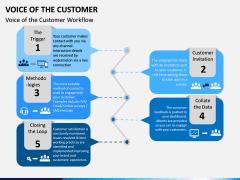 Voice of the Customer PPT Slide 13