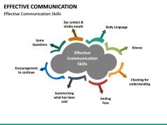 Effective Communication PPT slide 21