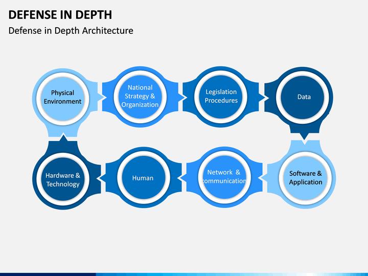 Defense In Depth Powerpoint Template Sketchbubble