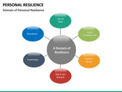 Personal Resilience PPT Slide 25
