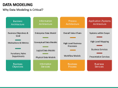 Data Modeling PPT slide 20