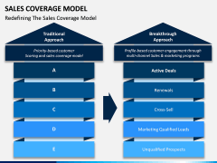 Sales Coverage Model PPT Slide 8