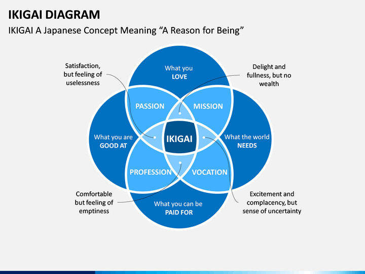 Ikigai Diagram Powerpoint Template
