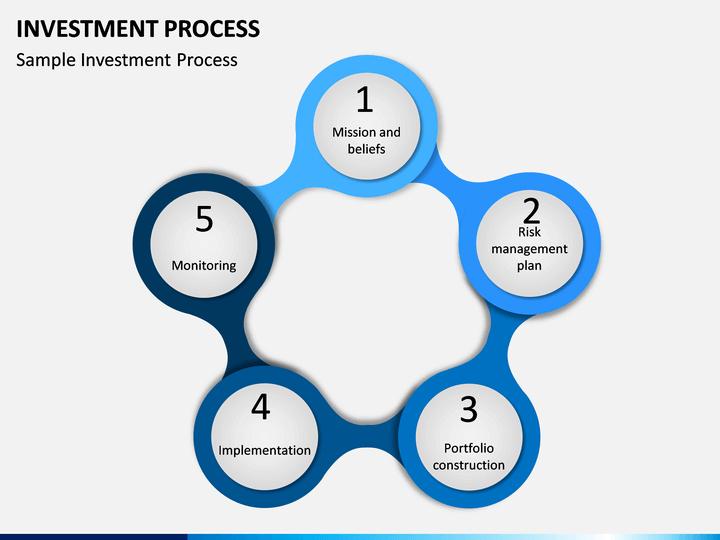 Repeatable investment process ppt netzwerk b1-2-b1 investments