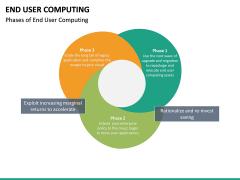 End User Computing PPT Slide 18