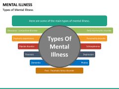 Mental illness PPT Slide 15