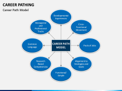 Career Pathing PPT slide 2