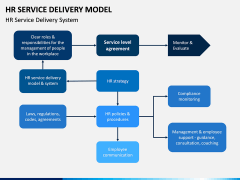 HR Service Delivery Model PPT Slide 6